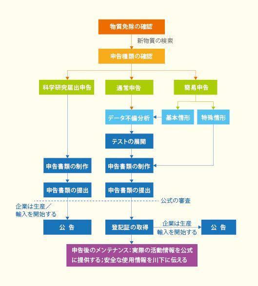 中国新化学物質申告