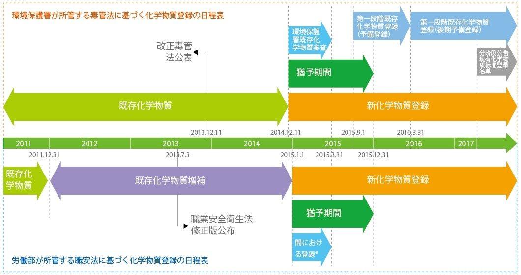 台湾既存化学物質及び新化学物質登録