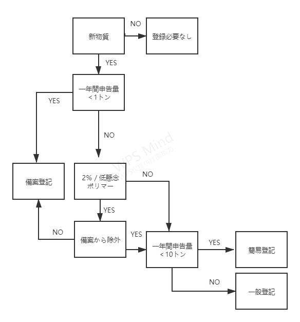 最新完全版・中国におけるポリマー新化学物質の登記についての説明
